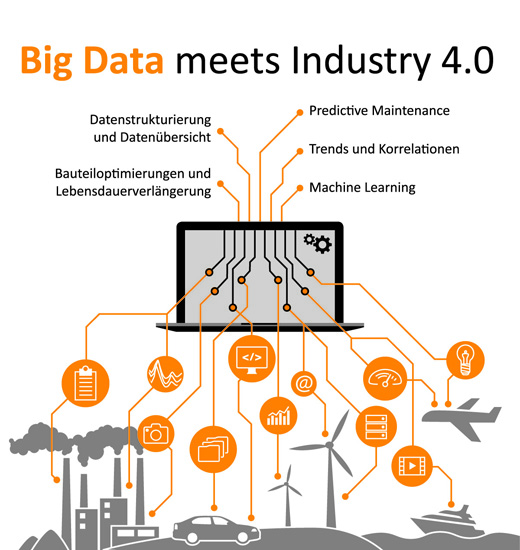 Infografik Big Data meets Industry 4.0